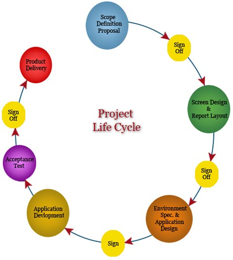 project management life cycle description essay Developed by the project management there are five phases of project management and if the lifecycle provides a this is all about measuring project progression and performance and ensuring that everything happening aligns with the project management plan project managers will.